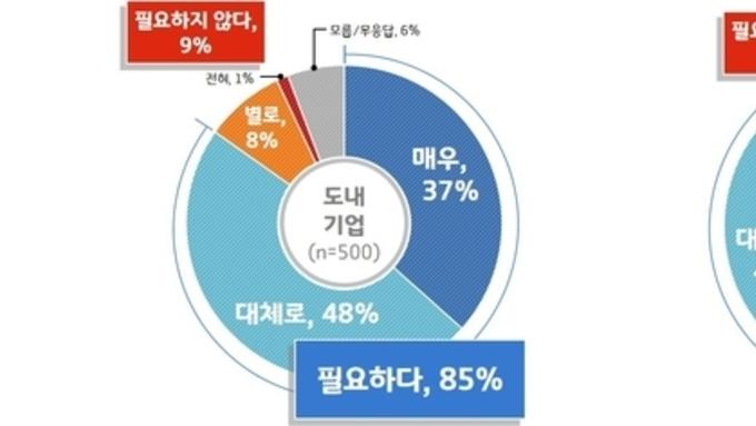"""경기도 기업 90, 경기도 개발 공정조달시스템 """"이용하겠다"""""""