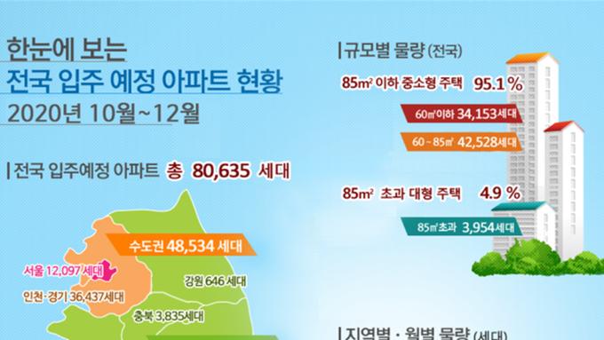20년 4분기 전국 입주예정 아파트 현황, 수도권은 증가세, 지방은 감소세
