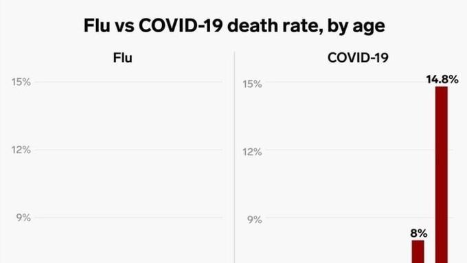 美 질병통제예방센터, 코로나19와 독감은 확연한 차이...