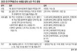 """사생활 캐묻는 인구조사...시민들 """"성향 파악 감찰하나"""""""
