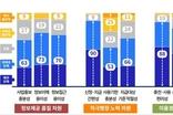 경기지역화폐 소비지원금 2탄 수혜자 92 '만족'